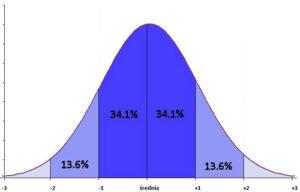 Rys 2. Krzywa rozkładu normalnego